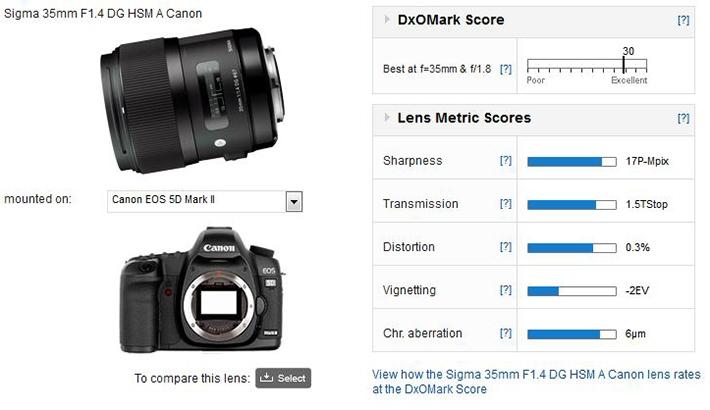 DxO Mark Highly Praises Sharpness of Sigma 35mm f/1.4