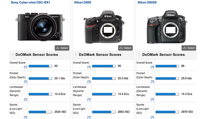 DxO Mark and the Compact Full-Frame Sony RX1