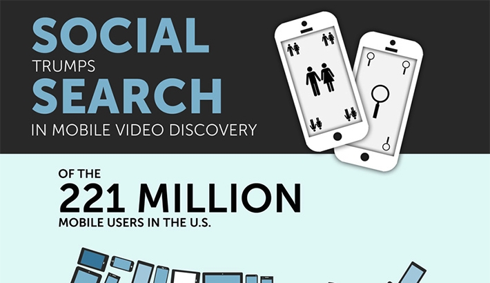 Want People to View Your Videos? New Data Confirms the Future is Social