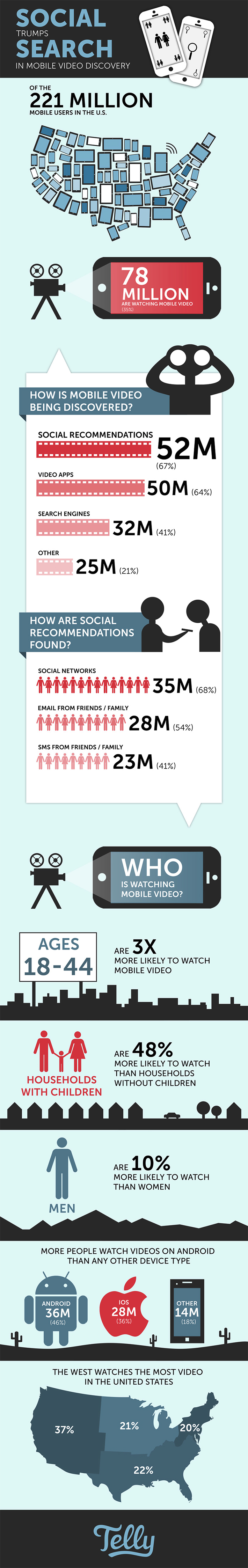 Infographic video consumption social vs search