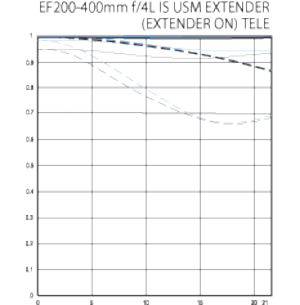 ef 200-400mm f4 is usm extender on telephoto mtf chart