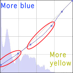 Fstoppers_BlueChannel_curve_Rich