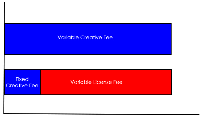 Variable-License-Fee