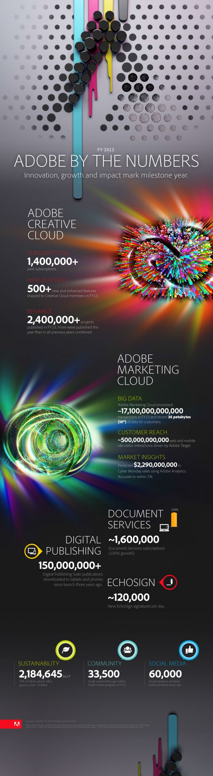 adobe numbers infographic fstoppers 2013
