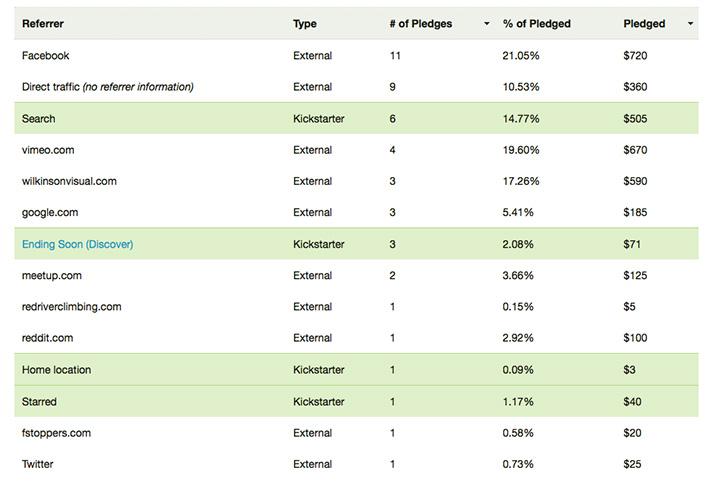 fstoppers-kickstarter-stats