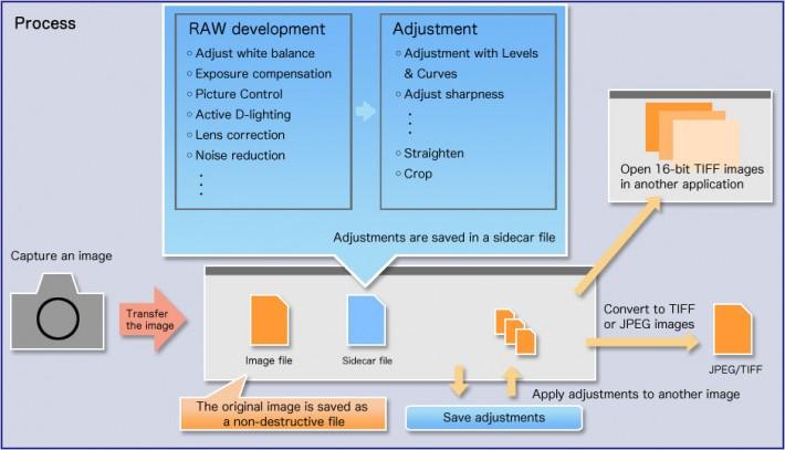 rawdevelopment-nikon-capture
