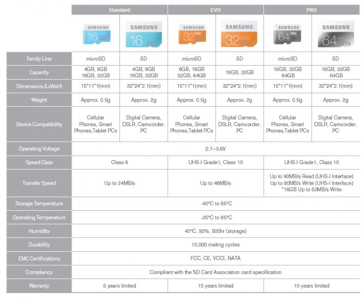samsung SD memory card specs 1